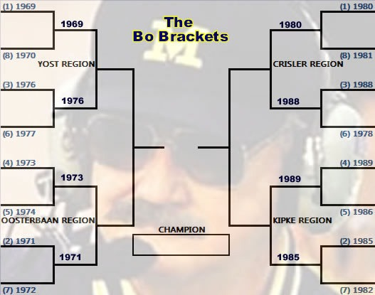 the Bo Brackets