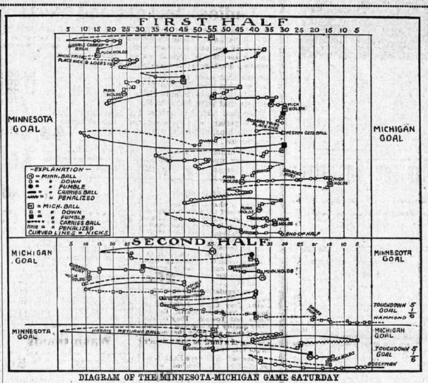 1903 Michigan Minnesota play chart